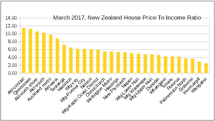 nz house prices to income ratio
