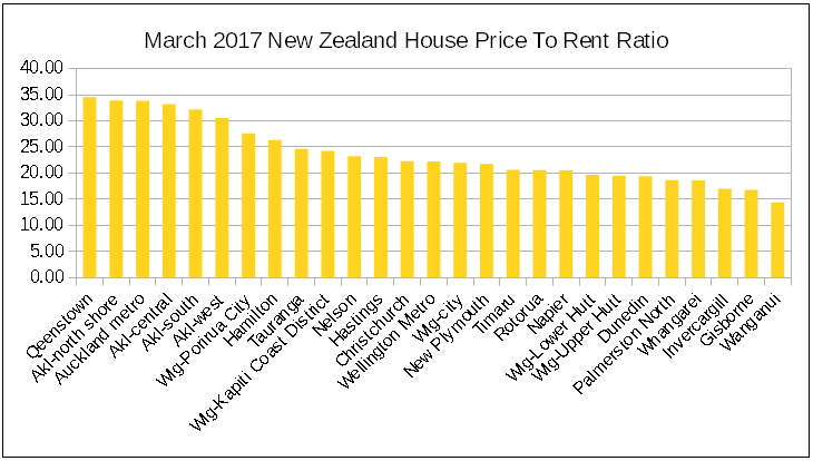 nz house prices to rent ratio